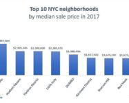 DUMBO, Boerum Hill and Red Hook in the top ten priciest neighborhoods in NYC