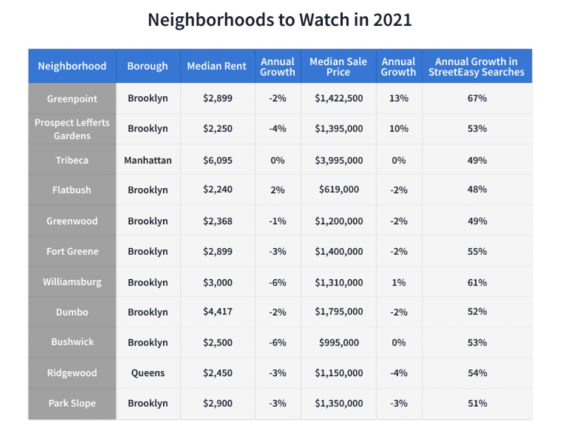 Most up-and-coming NYC neighborhoods 2021 are in Brooklyn